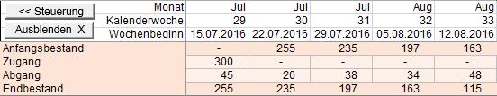 Mengenentwicklung nach einem Monat FBA
