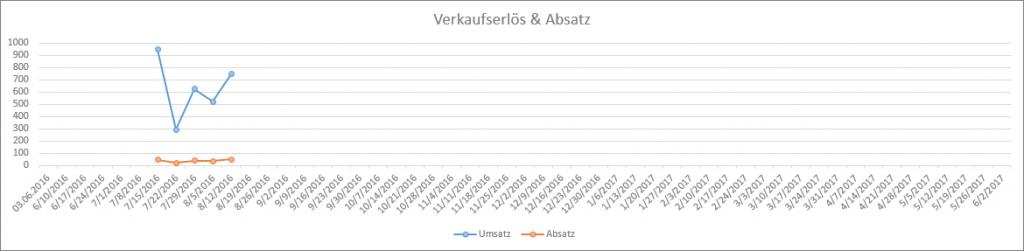 Umsatzentwicklung nach 1 Monat FBA Seller