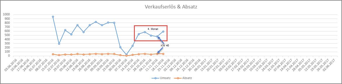 4-monat_umsatz