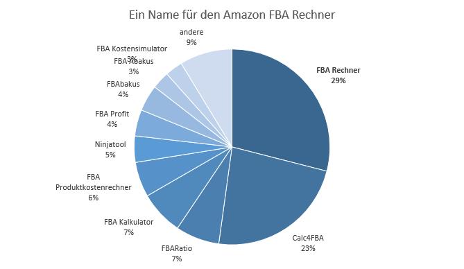 FBA Rechner Umfrage-Ergebnisse