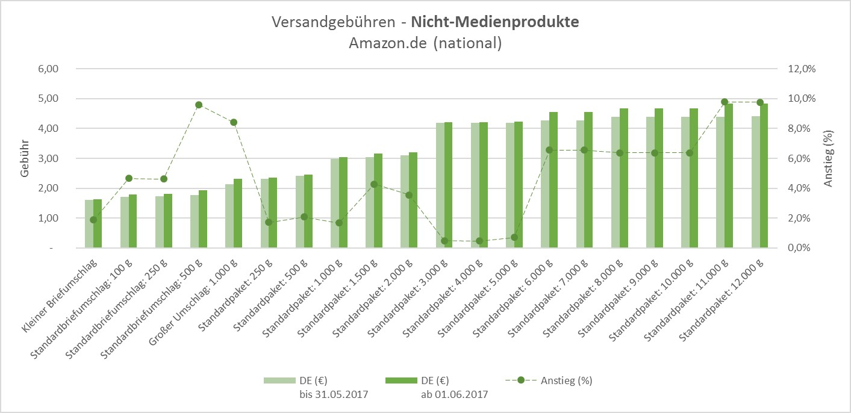 grafik-fbgebuehren-DE-nichtmedien