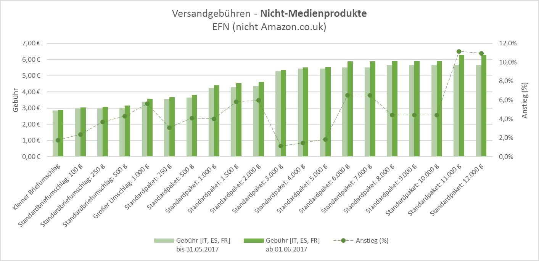 grafik-fbgebuehren-FR_ES_IT-nichtmedien