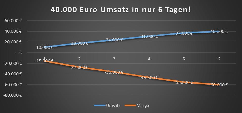 umsatz vs marge